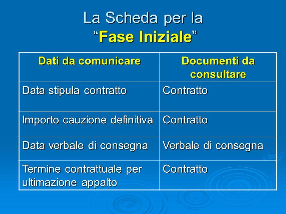 La Scheda per la Fase Iniziale Dati da comunicare Documenti da consultare Pubblicazione esito procedura di selezione Si tratta dei dati relativi alla