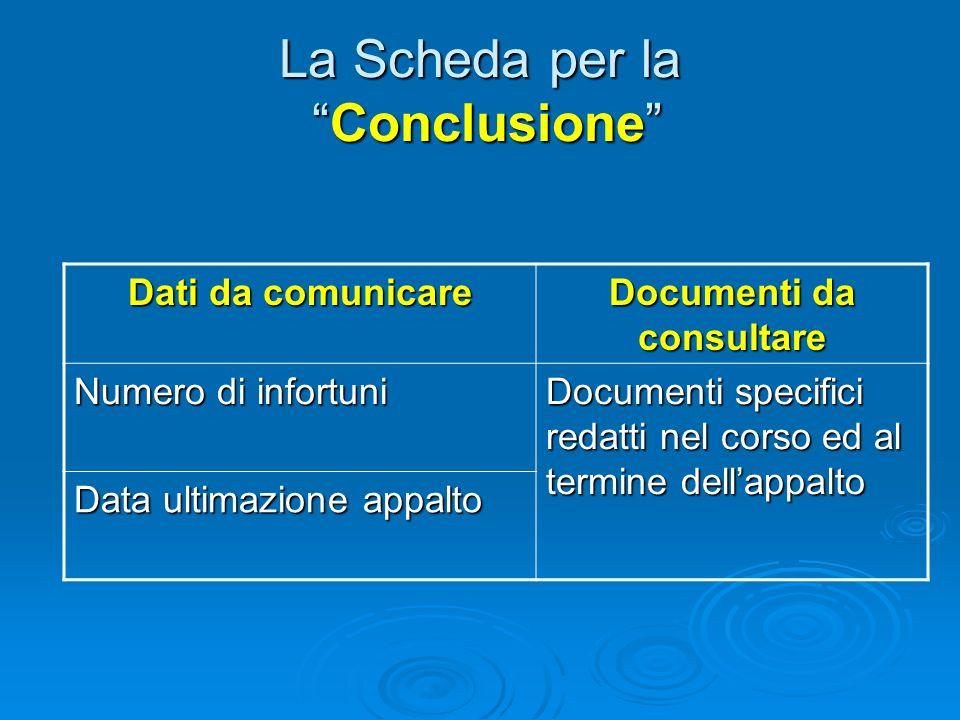 La Scheda per la Fase Iniziale Dati da comunicare Documenti da consultare Posizione contributiva ed assicurativa dellaggiudicatario Istanza di parteci