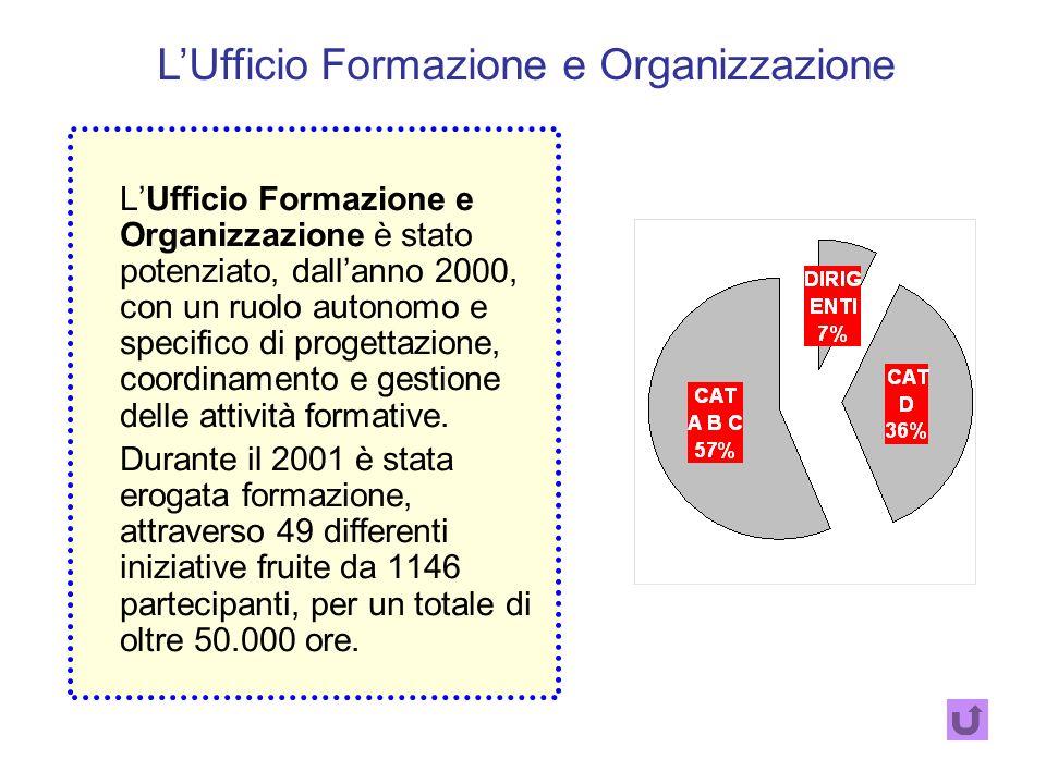 La Provincia di Genova ha individuato nella formazione uno strumento strategico di gestione del cambiamento. Per questo ha deciso di dotarsi di: UN UF