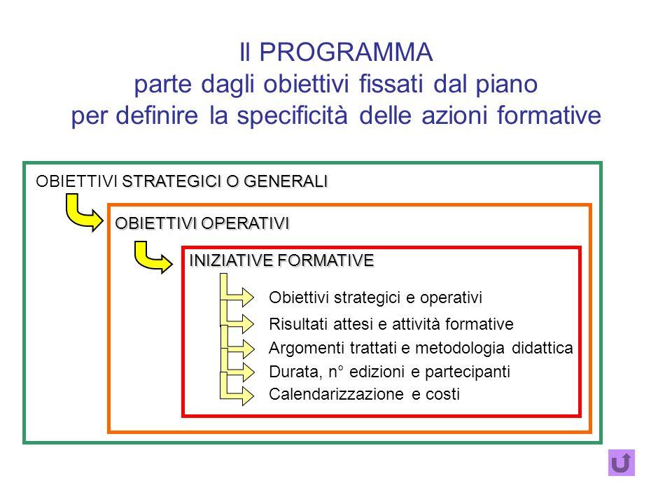 garantisce la definizione delle attività formativedefinizione per arrivare ad un sistema di schede collegate agli obiettivi strategici schede collegat