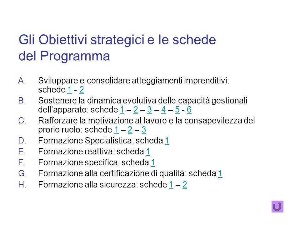 Il PROGRAMMA parte dagli obiettivi fissati dal piano per definire la specificità delle azioni formative STRATEGICI O GENERALI OBIETTIVI STRATEGICI O G