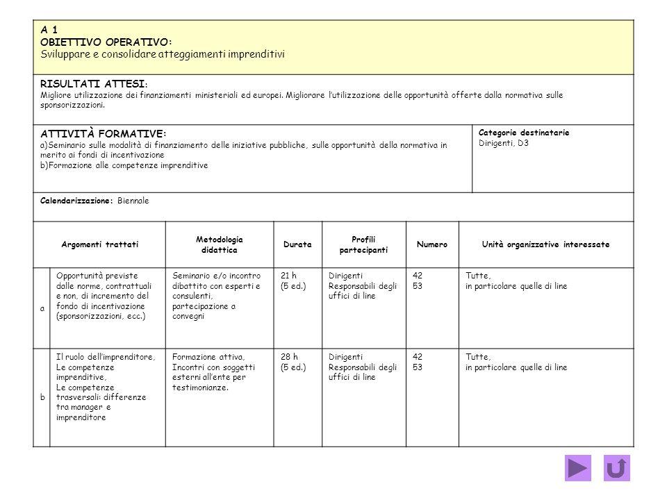 A.Sviluppare e consolidare atteggiamenti imprenditivi: schede 1 - 212 B.Sostenere la dinamica evolutiva delle capacità gestionali dellapparato: schede
