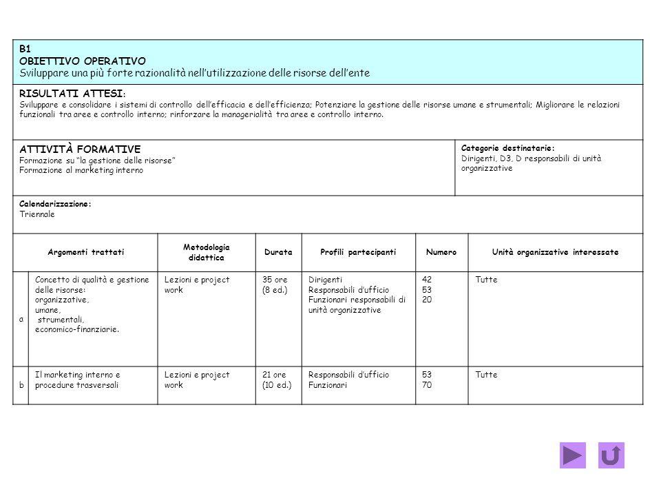 A2 OBIETTIVO OPERATIVO Rendere efficaci, efficienti, trasparenti e visibili le interazioni con il contesto esterno RISULTATI ATTESI: migliorare: le si