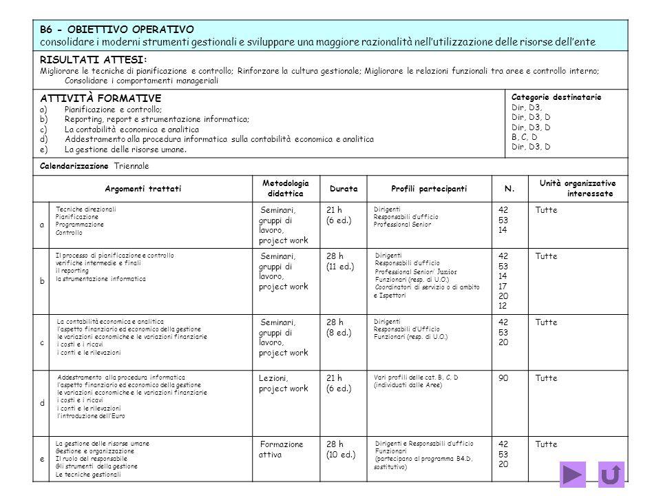 B5 OBIETTIVO OPERATIVO Rafforzare le competenze specifiche dei profili di alcune unità organizzative RISULTATI ATTESI : Migliorare le competenze dei p