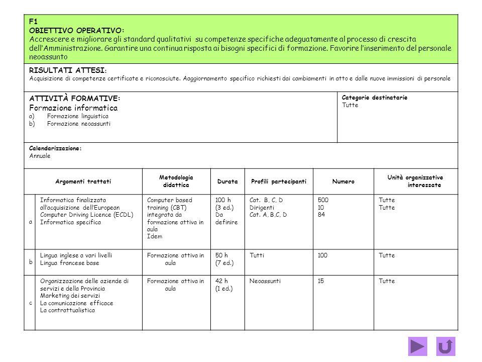 E1 OBIETTIVO OPERATIVO: Garantire un costante aggiornamento del personale a seguito di cambiamenti normativi, organizzativi, tecnologici, ecc. RISULTA