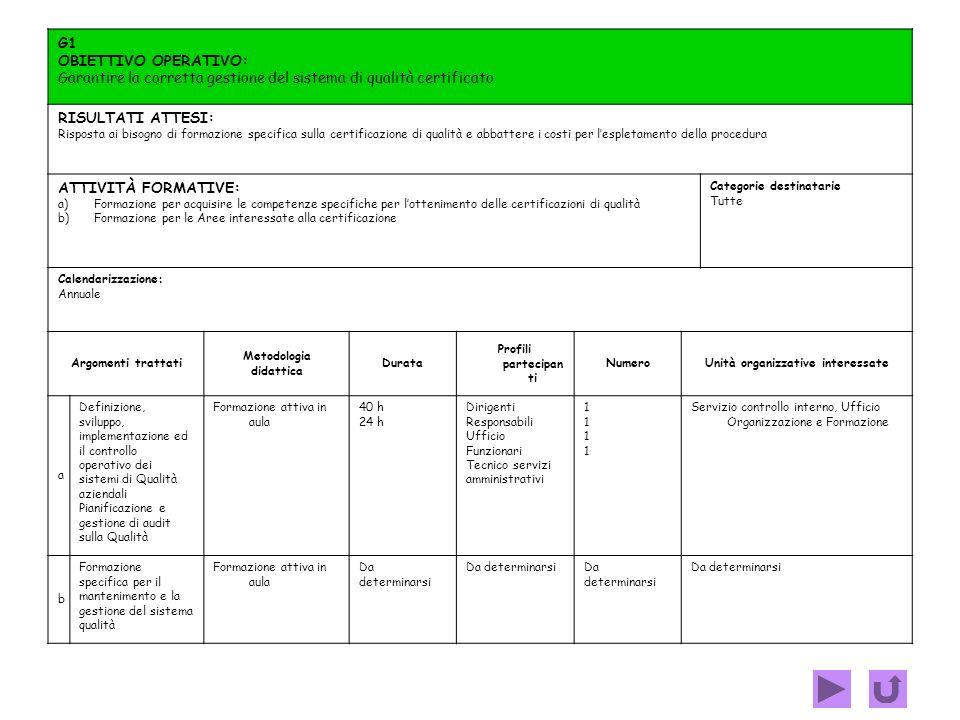 F1 OBIETTIVO OPERATIVO: Accrescere e migliorare gli standard qualitativi su competenze specifiche adeguatamente al processo di crescita dellAmministra