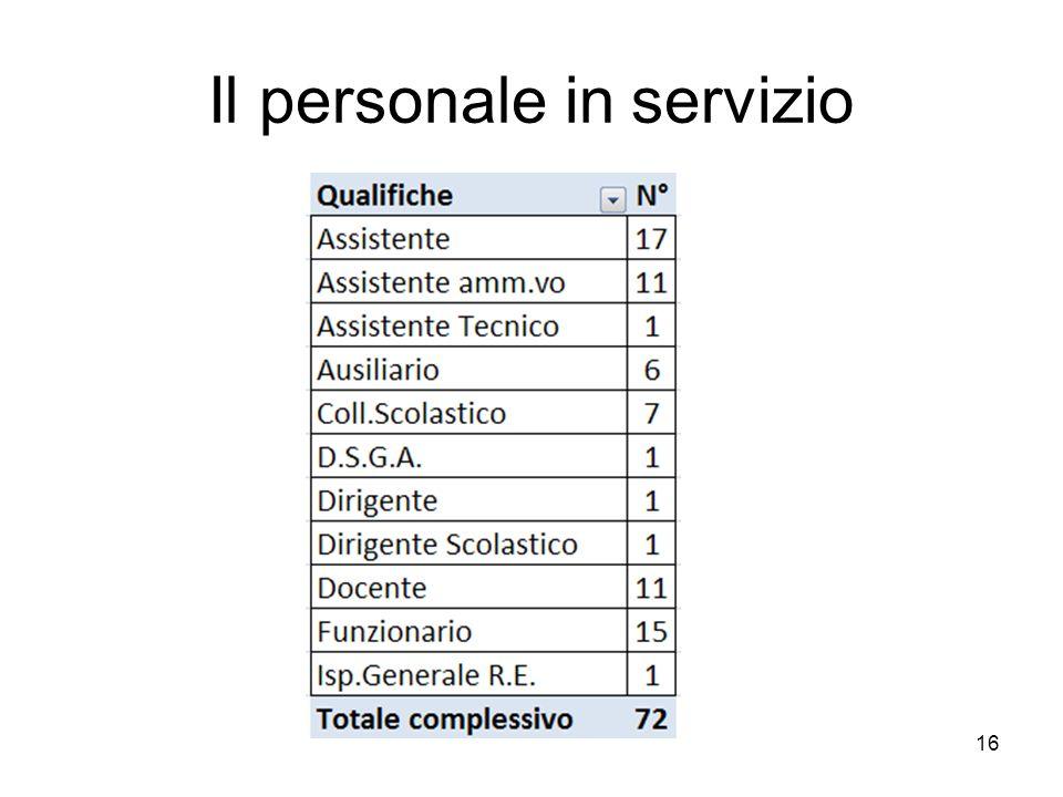 Il personale in servizio 16