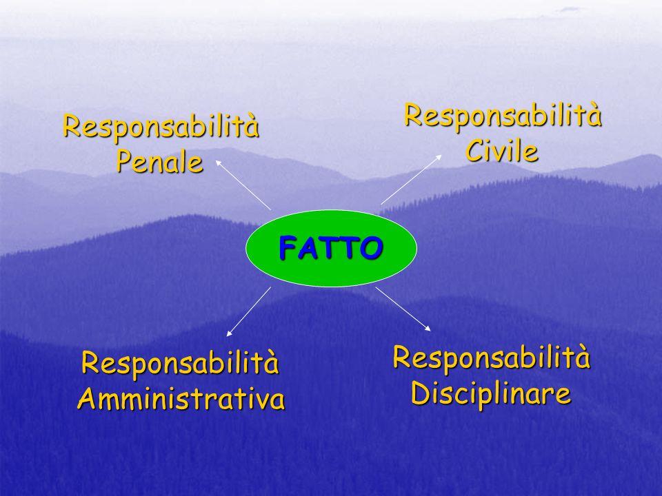 FATTO ResponsabilitàCivile ResponsabilitàPenale ResponsabilitàAmministrativa ResponsabilitàDisciplinare