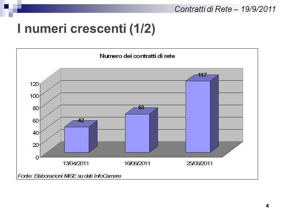 4 I numeri crescenti (1/2) Contratti di Rete – 19/9/2011
