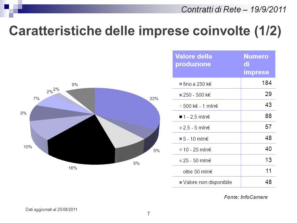Valore della produzione Numero di imprese 184 29 43 88 57 48 40 13 11 48 Caratteristiche delle imprese coinvolte (1/2) 7 Dati aggiornati al 25/08/2011 Fonte: InfoCamere Contratti di Rete – 19/9/2011