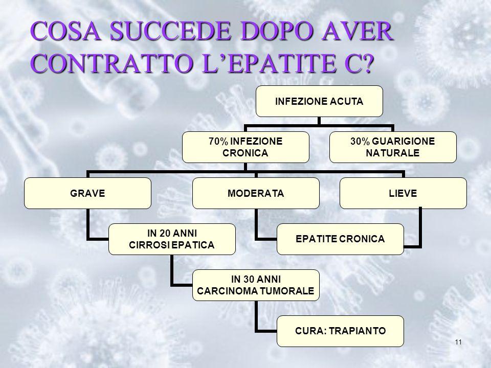11 COSA SUCCEDE DOPO AVER CONTRATTO LEPATITE C?