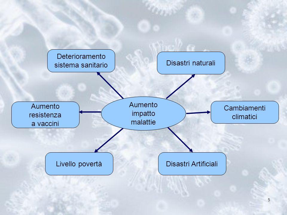 5 Livello povertà Disastri naturali Disastri Artificiali Aumento resistenza a vaccini Cambiamenti climatici Deterioramento sistema sanitario Aumento i