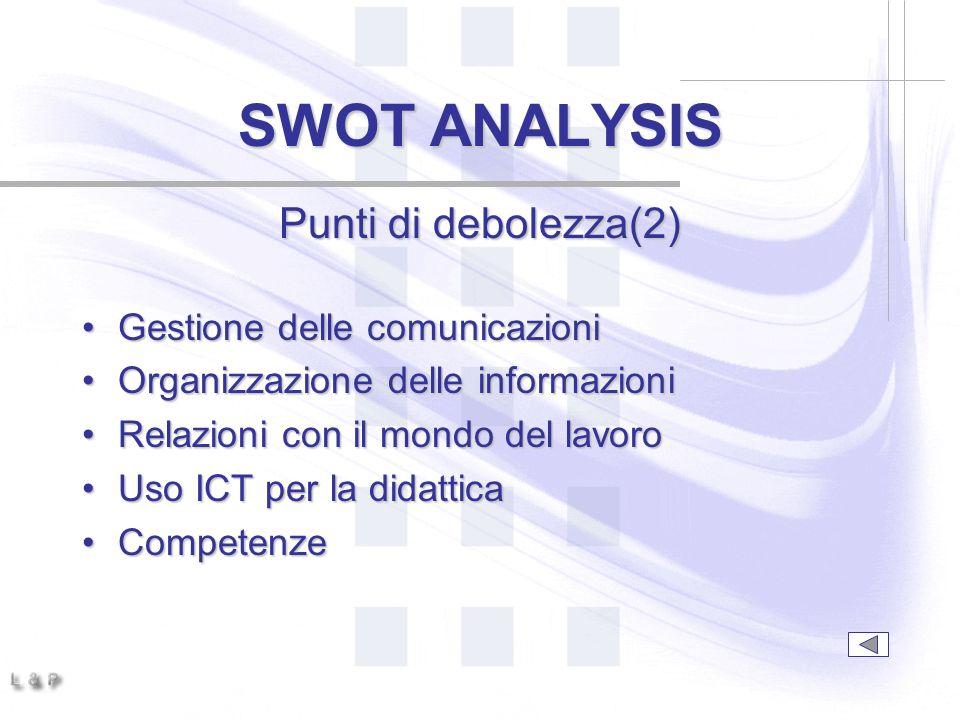 SWOT ANALYSIS Punti di debolezza(2) Gestione delle comunicazioniGestione delle comunicazioni Organizzazione delle informazioniOrganizzazione delle informazioni Relazioni con il mondo del lavoroRelazioni con il mondo del lavoro Uso ICT per la didatticaUso ICT per la didattica CompetenzeCompetenze