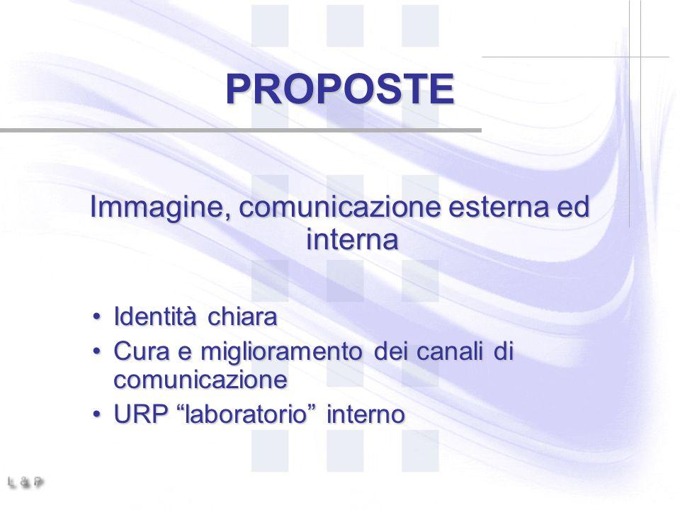 PROPOSTE Immagine, comunicazione esterna ed interna Identità chiaraIdentità chiara Cura e miglioramento dei canali di comunicazioneCura e miglioramento dei canali di comunicazione URP laboratorio internoURP laboratorio interno