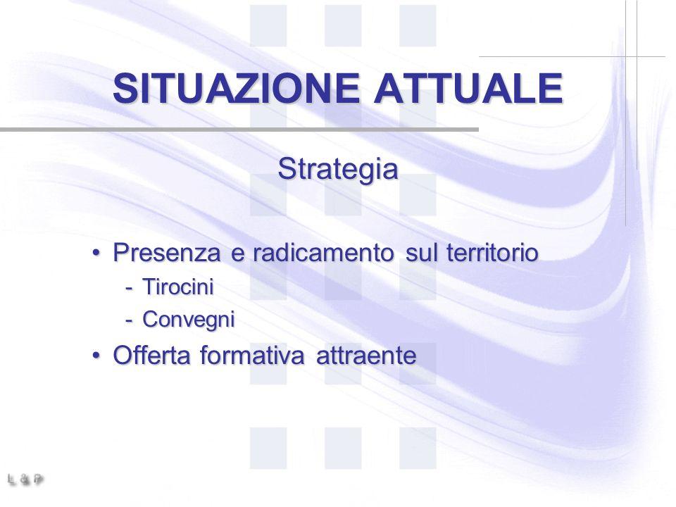 SITUAZIONE ATTUALE Strategia Presenza e radicamento sul territorioPresenza e radicamento sul territorio -Tirocini -Convegni Offerta formativa attraenteOfferta formativa attraente