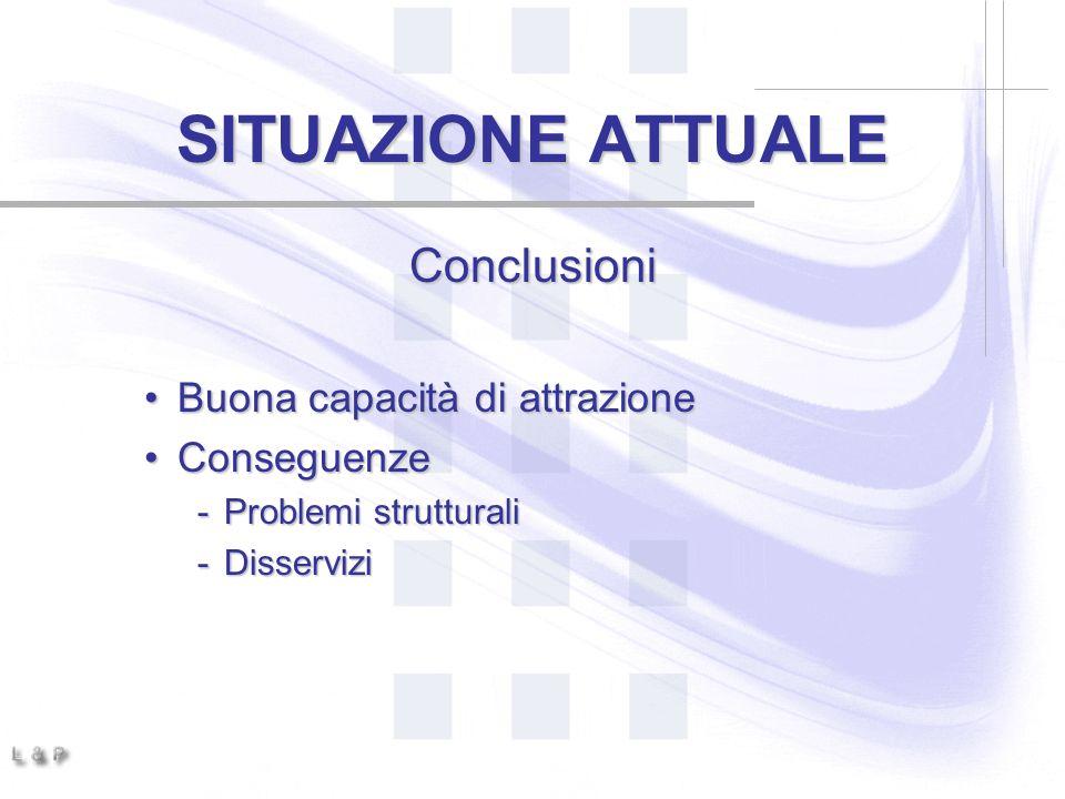 SITUAZIONE ATTUALE Conclusioni Buona capacità di attrazioneBuona capacità di attrazione ConseguenzeConseguenze -Problemi strutturali -Disservizi