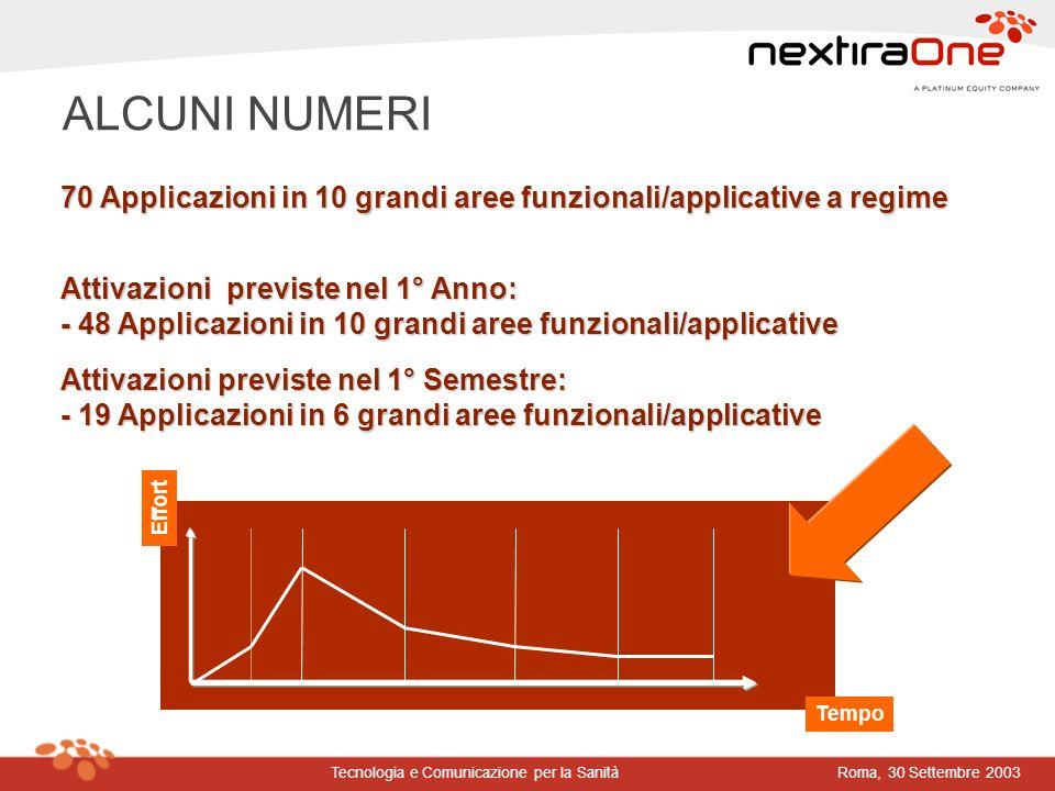 Roma, 30 Settembre 2003Tecnologia e Comunicazione per la Sanità 70 Applicazioni in 10 grandi aree funzionali/applicative a regime Attivazioni previste