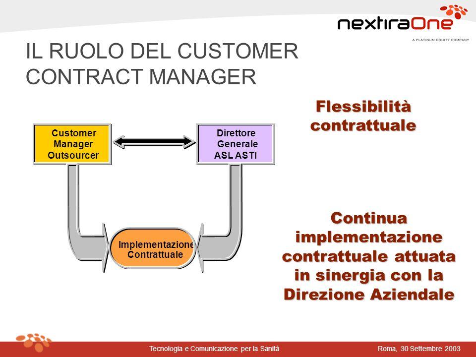 Roma, 30 Settembre 2003Tecnologia e Comunicazione per la Sanità IL RUOLO DEL CUSTOMER CONTRACT MANAGER Customer Manager Outsourcer Direttore Generale