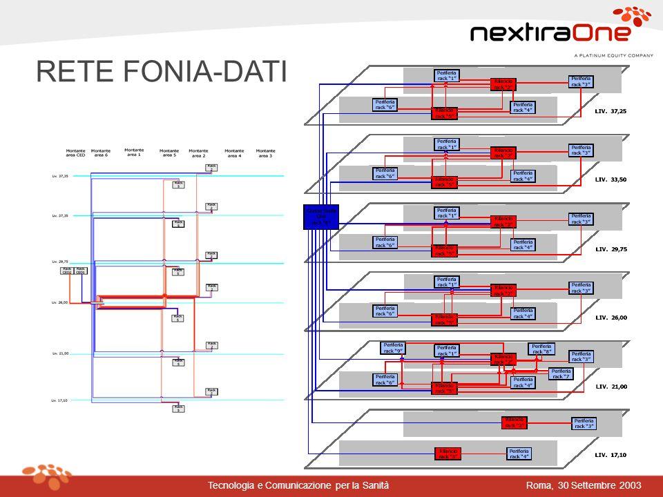 Roma, 30 Settembre 2003Tecnologia e Comunicazione per la Sanità RETE FONIA-DATI