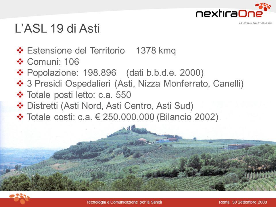 Roma, 30 Settembre 2003Tecnologia e Comunicazione per la Sanità LASL 19 di Asti Estensione del Territorio 1378 kmq Comuni: 106 Popolazione: 198.896 (d