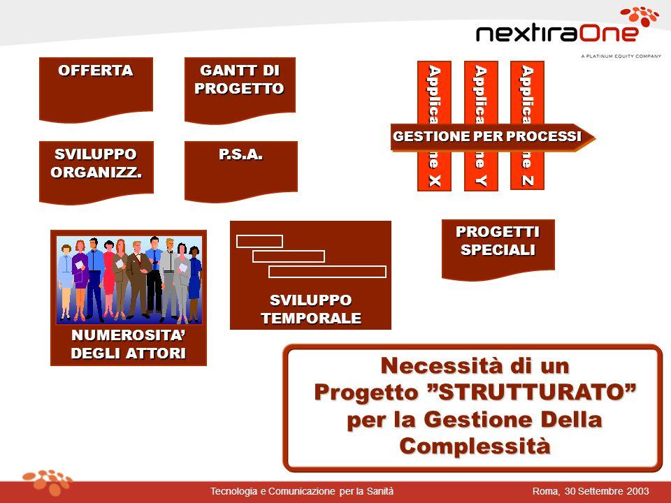 Roma, 30 Settembre 2003Tecnologia e Comunicazione per la Sanità 1999-2000: L idea della ASL 19 Sistemi Informativi verso il Nuovo Ospedale