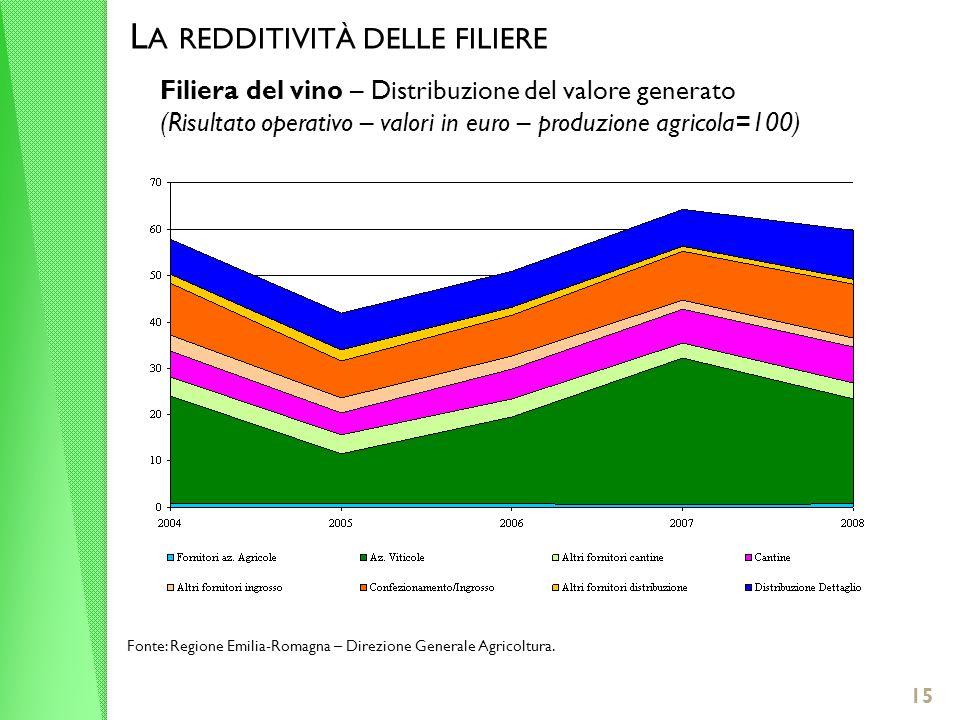 15 L A REDDITIVITÀ DELLE FILIERE Filiera del vino – Distribuzione del valore generato (Risultato operativo – valori in euro – produzione agricola=100) Fonte: Regione Emilia-Romagna – Direzione Generale Agricoltura.