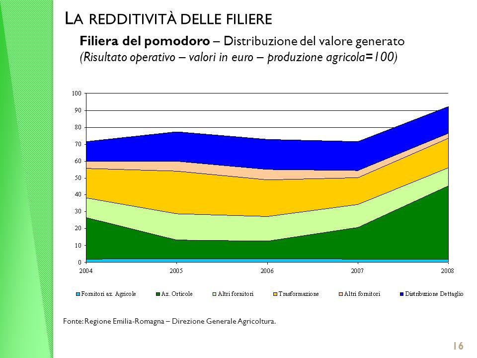 16 L A REDDITIVITÀ DELLE FILIERE Filiera del pomodoro – Distribuzione del valore generato (Risultato operativo – valori in euro – produzione agricola=100) Fonte: Regione Emilia-Romagna – Direzione Generale Agricoltura.