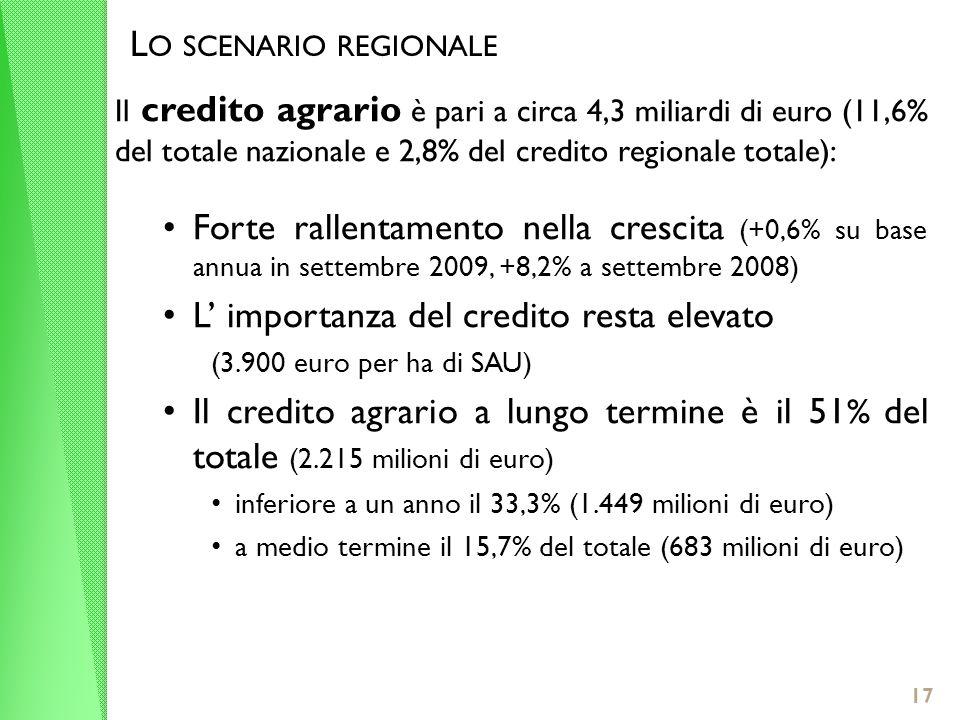 17 L O SCENARIO REGIONALE Il credito agrario è pari a circa 4,3 miliardi di euro (11,6% del totale nazionale e 2,8% del credito regionale totale): Forte rallentamento nella crescita (+0,6% su base annua in settembre 2009, +8,2% a settembre 2008) L importanza del credito resta elevato (3.900 euro per ha di SAU) Il credito agrario a lungo termine è il 51 % del totale (2.215 milioni di euro) inferiore a un anno il 33,3% (1.449 milioni di euro) a medio termine il 15,7% del totale (683 milioni di euro)