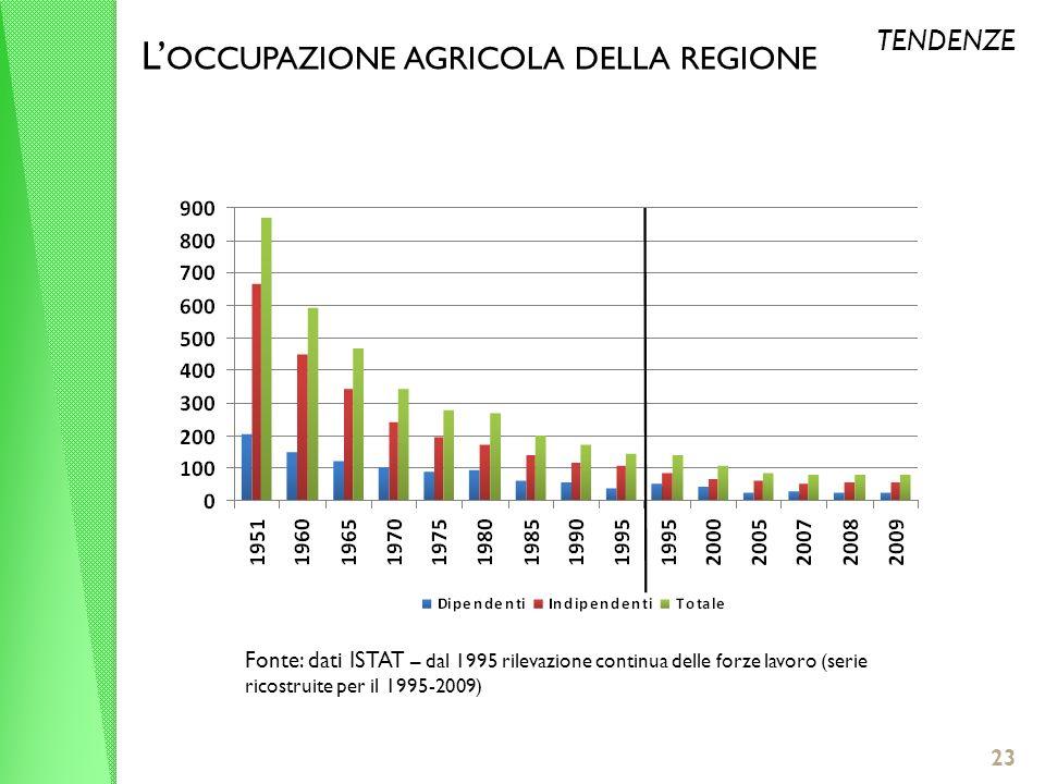 23 L OCCUPAZIONE AGRICOLA DELLA REGIONE TENDENZE Fonte: dati ISTAT – dal 1995 rilevazione continua delle forze lavoro (serie ricostruite per il 1995-2009)