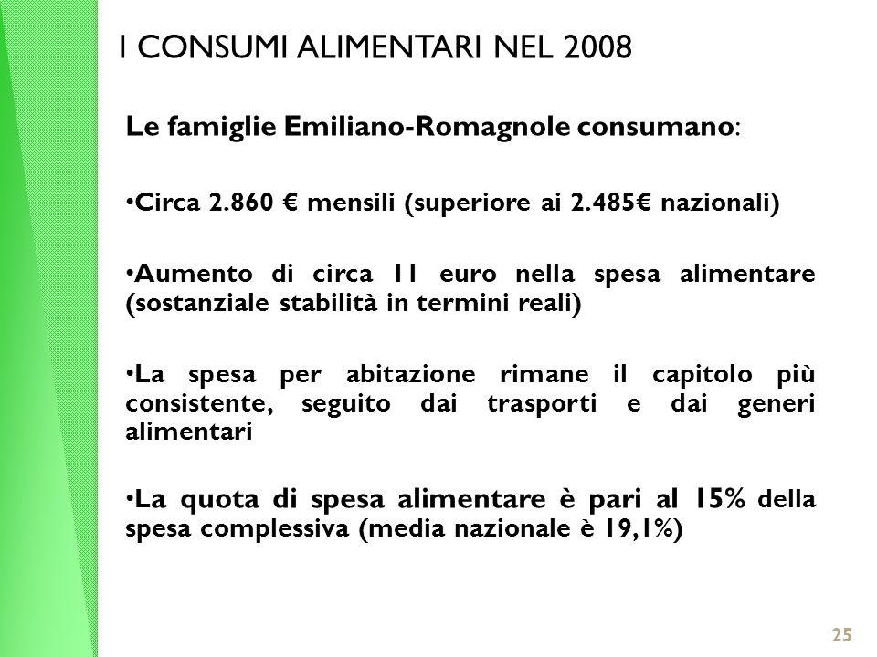 25 I CONSUMI ALIMENTARI NEL 2008 Le famiglie Emiliano-Romagnole consumano: Circa 2.860 mensili (superiore ai 2.485 nazionali) Aumento di circa 11 euro nella spesa alimentare (sostanziale stabilità in termini reali) La spesa per abitazione rimane il capitolo più consistente, seguito dai trasporti e dai generi alimentari L a quota di spesa alimentare è pari al 15% della spesa complessiva (media nazionale è 19,1%)