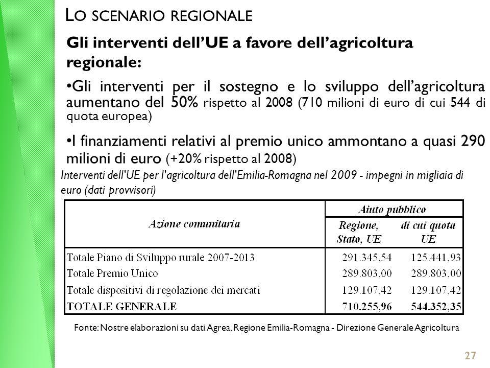 27 L O SCENARIO REGIONALE Gli interventi dellUE a favore dellagricoltura regionale: Gli interventi per il sostegno e lo sviluppo dellagricoltura aumentano del 50% rispetto al 2008 (710 milioni di euro di cui 544 di quota europea) I finanziamenti relativi al premio unico ammontano a quasi 290 milioni di euro (+20% rispetto al 2008) Interventi dell UE per l agricoltura dell Emilia-Romagna nel 2009 - impegni in migliaia di euro (dati provvisori) Fonte: Nostre elaborazioni su dati Agrea, Regione Emilia-Romagna - Direzione Generale Agricoltura