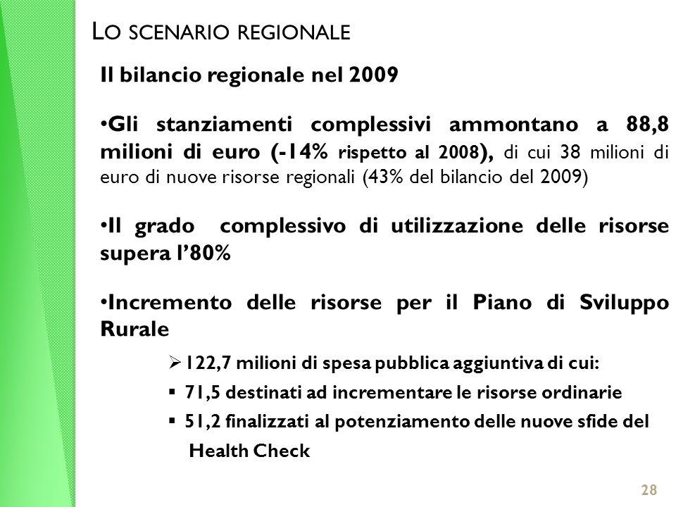 28 L O SCENARIO REGIONALE Il bilancio regionale nel 2009 Gli stanziamenti complessivi ammontano a 88,8 milioni di euro (-14% rispetto al 2008 ), di cui 38 milioni di euro di nuove risorse regionali (43% del bilancio del 2009) Il grado complessivo di utilizzazione delle risorse supera l80% Incremento delle risorse per il Piano di Sviluppo Rurale 122,7 milioni di spesa pubblica aggiuntiva di cui: 71,5 destinati ad incrementare le risorse ordinarie 51,2 finalizzati al potenziamento delle nuove sfide del Health Check