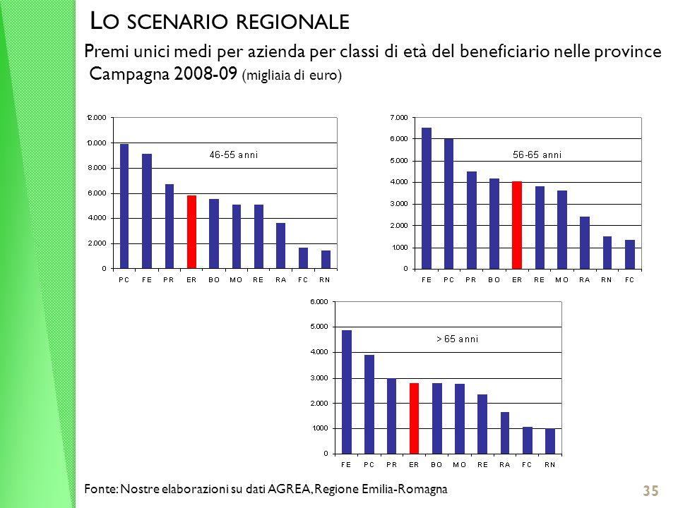 35 L O SCENARIO REGIONALE Premi unici medi per azienda per classi di età del beneficiario nelle province Campagna 2008-09 (migliaia di euro) Fonte: Nostre elaborazioni su dati AGREA, Regione Emilia-Romagna
