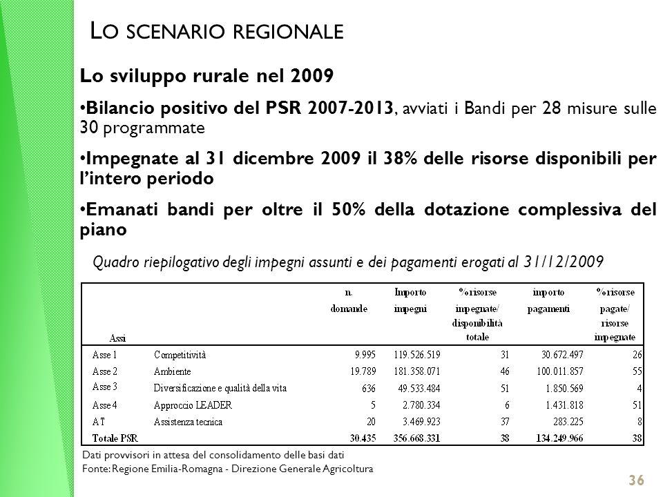 36 L O SCENARIO REGIONALE Lo sviluppo rurale nel 2009 Bilancio positivo del PSR 2007-2013, avviati i Bandi per 28 misure sulle 30 programmate Impegnate al 31 dicembre 2009 il 38% delle risorse disponibili per lintero periodo Emanati bandi per oltre il 50% della dotazione complessiva del piano Quadro riepilogativo degli impegni assunti e dei pagamenti erogati al 31/12/2009 Dati provvisori in attesa del consolidamento delle basi dati Fonte: Regione Emilia-Romagna - Direzione Generale Agricoltura