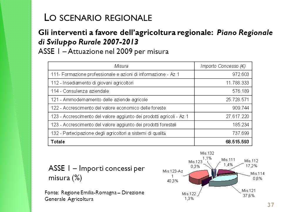 L O SCENARIO REGIONALE Gli interventi a favore dellagricoltura regionale: Piano Regionale di Sviluppo Rurale 2007-2013 ASSE 1 – Attuazione nel 2009 per misura ASSE 1 – Importi concessi per misura (%) Fonte: Regione Emilia-Romagna – Direzione Generale Agricoltura 37