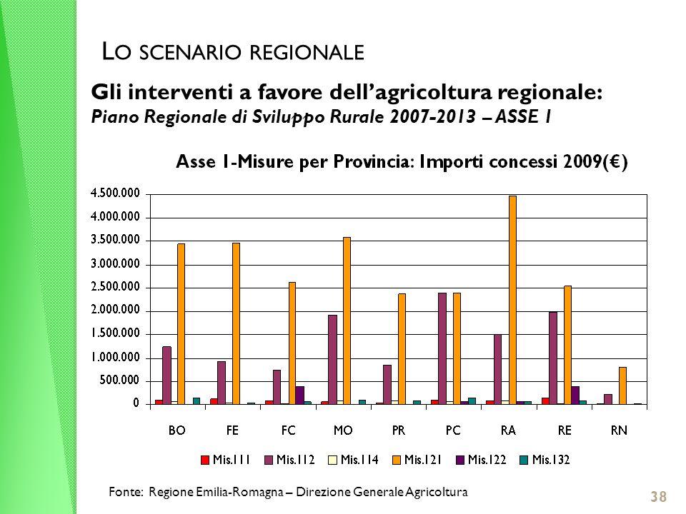 L O SCENARIO REGIONALE Gli interventi a favore dellagricoltura regionale: Piano Regionale di Sviluppo Rurale 2007-2013 – ASSE 1 38 Fonte: Regione Emilia-Romagna – Direzione Generale Agricoltura