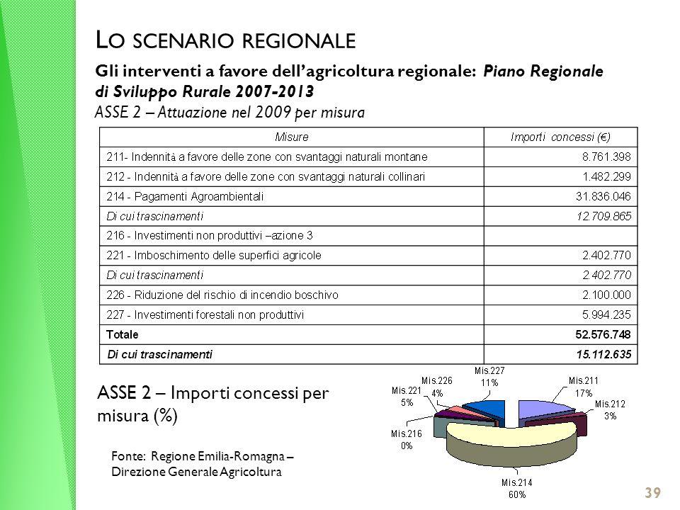 L O SCENARIO REGIONALE Gli interventi a favore dellagricoltura regionale: Piano Regionale di Sviluppo Rurale 2007-2013 ASSE 2 – Attuazione nel 2009 per misura Fonte: Regione Emilia-Romagna – Direzione Generale Agricoltura 39 ASSE 2 – Importi concessi per misura (%)
