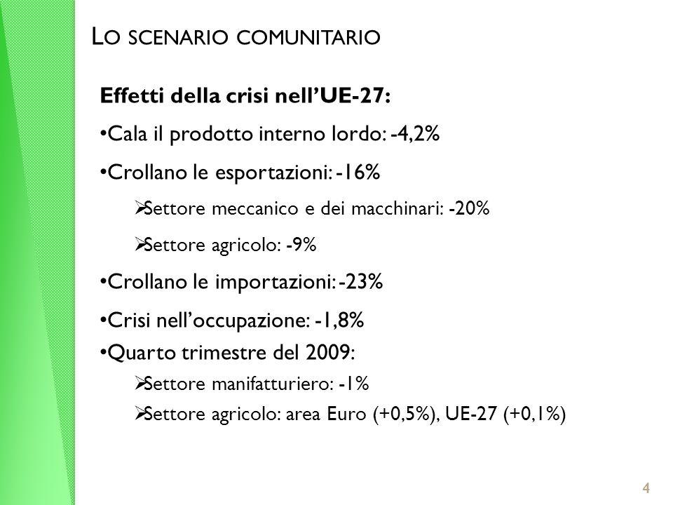 4 L O SCENARIO COMUNITARIO Effetti della crisi nellUE-27: Cala il prodotto interno lordo: -4,2% Crollano le esportazioni: -16% Settore meccanico e dei macchinari: -20% Settore agricolo: -9% Crollano le importazioni: -23% Crisi nelloccupazione: -1,8% Quarto trimestre del 2009: Settore manifatturiero: -1% Settore agricolo: area Euro (+0,5%), UE-27 (+0,1%)