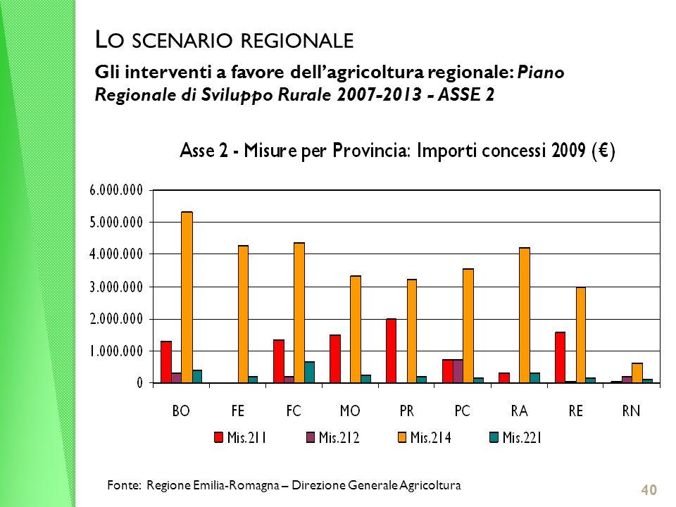 L O SCENARIO REGIONALE Gli interventi a favore dellagricoltura regionale: Piano Regionale di Sviluppo Rurale 2007-2013 - ASSE 2 Fonte: Regione Emilia-Romagna – Direzione Generale Agricoltura 40