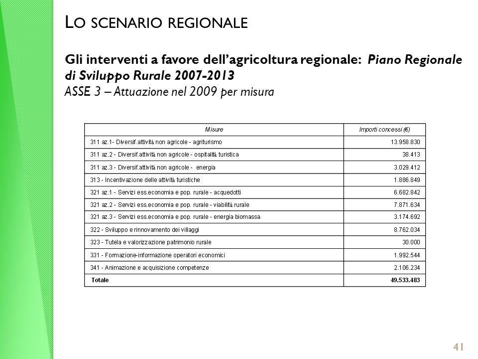 L O SCENARIO REGIONALE Gli interventi a favore dellagricoltura regionale: Piano Regionale di Sviluppo Rurale 2007-2013 ASSE 3 – Attuazione nel 2009 per misura 41