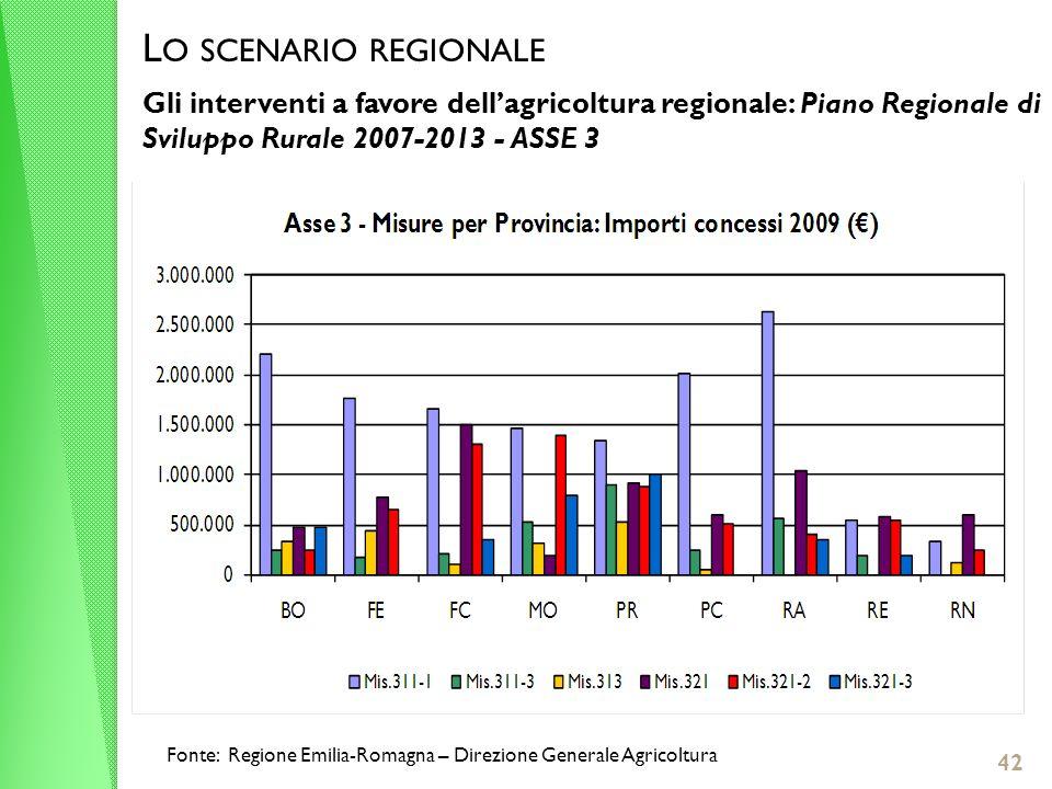 L O SCENARIO REGIONALE Gli interventi a favore dellagricoltura regionale: Piano Regionale di Sviluppo Rurale 2007-2013 - ASSE 3 42 Fonte: Regione Emilia-Romagna – Direzione Generale Agricoltura