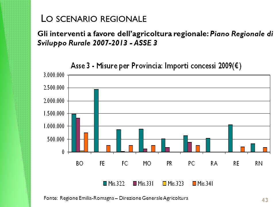 Gli interventi a favore dellagricoltura regionale: Piano Regionale di Sviluppo Rurale 2007-2013 - ASSE 3 L O SCENARIO REGIONALE Fonte: Regione Emilia-Romagna – Direzione Generale Agricoltura 43