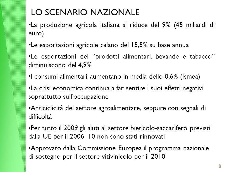 8 LO SCENARIO NAZIONALE La produzione agricola italiana si riduce del 9% (45 miliardi di euro) Le esportazioni agricole calano del 15,5% su base annua Le esportazioni dei prodotti alimentari, bevande e tabacco diminuiscono del 4,9% I consumi alimentari aumentano in media dello 0,6% (Ismea) La crisi economica continua a far sentire i suoi effetti negativi soprattutto sulloccupazione Anticiclicità del settore agroalimentare, seppure con segnali di difficoltà Per tutto il 2009 gli aiuti al settore bieticolo-saccarifero previsti dalla UE per il 2006 -10 non sono stati rinnovati Approvato dalla Commissione Europea il programma nazionale di sostegno per il settore vitivinicolo per il 2010