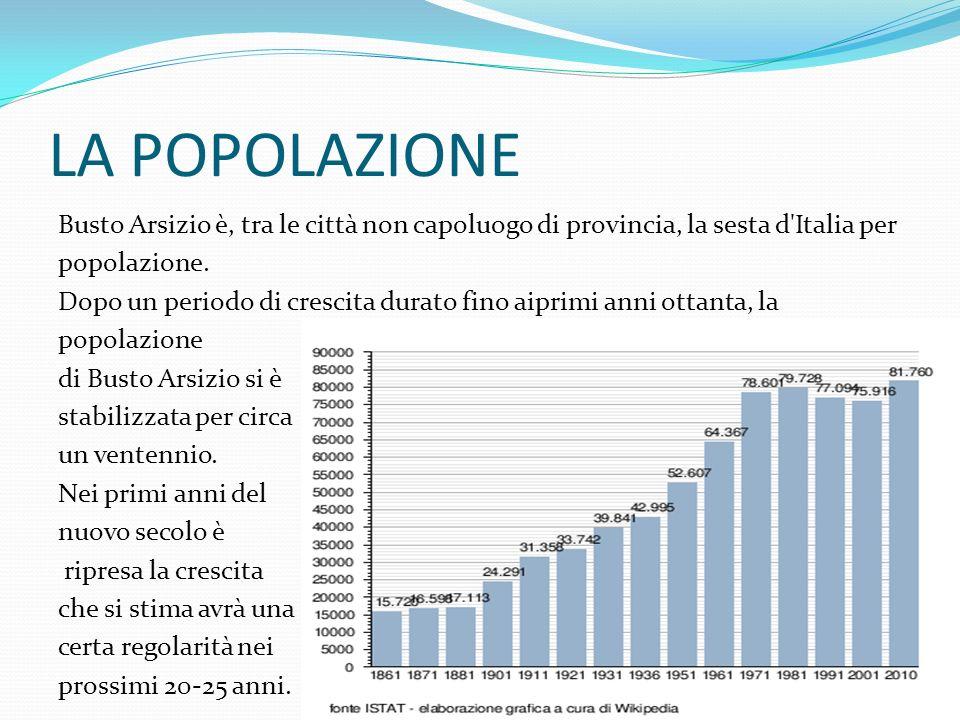 LA POPOLAZIONE Busto Arsizio è, tra le città non capoluogo di provincia, la sesta d'Italia per popolazione. Dopo un periodo di crescita durato fino ai