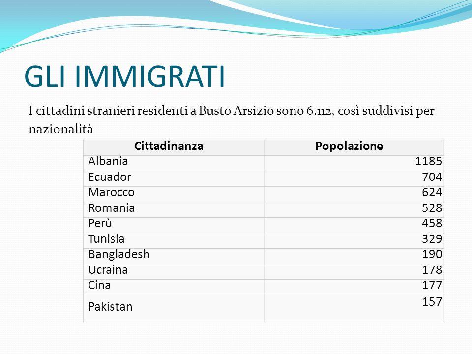 GLI IMMIGRATI I cittadini stranieri residenti a Busto Arsizio sono 6.112, così suddivisi per nazionalità CittadinanzaPopolazione Albania1185 Ecuador70