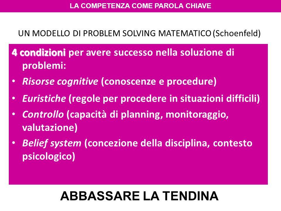 UN MODELLO DI PROBLEM SOLVING MATEMATICO (Schoenfeld) 4 condizioni 4 condizioni per avere successo nella soluzione di problemi: Risorse cognitive (conoscenze e procedure) Euristiche (regole per procedere in situazioni difficili) Controllo (capacità di planning, monitoraggio, valutazione) Belief system (concezione della disciplina, contesto psicologico) LA COMPETENZA COME PAROLA CHIAVE IL PROBLEMA DELLA SCUOLA: ABBASSARE LA TENDINA Euristiche (regole per procedere in situazioni difficili) Controllo (capacità di planning, monitoraggio, valutazione) Belief system (concezione della disciplina, contesto psicologico)