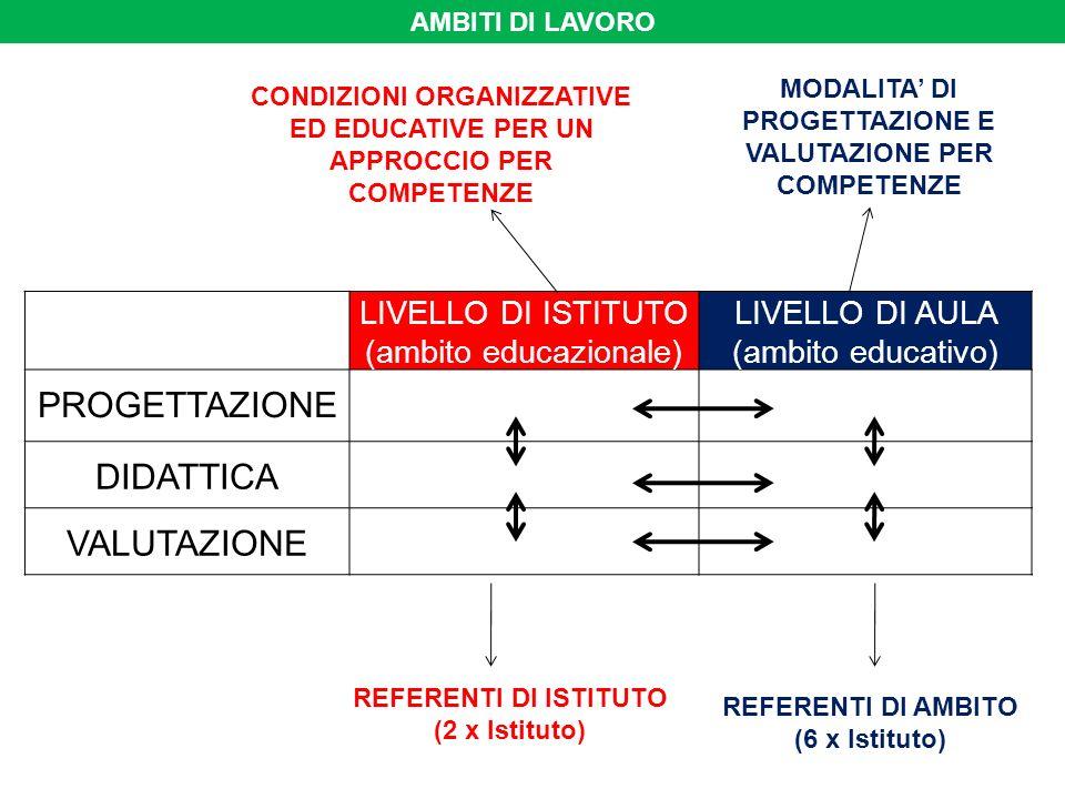 AMBITI DI LAVORO LIVELLO DI ISTITUTO (ambito educazionale) LIVELLO DI AULA (ambito educativo) PROGETTAZIONE DIDATTICA VALUTAZIONE CONDIZIONI ORGANIZZATIVE ED EDUCATIVE PER UN APPROCCIO PER COMPETENZE MODALITA DI PROGETTAZIONE E VALUTAZIONE PER COMPETENZE REFERENTI DI ISTITUTO (2 x Istituto) REFERENTI DI AMBITO (6 x Istituto)