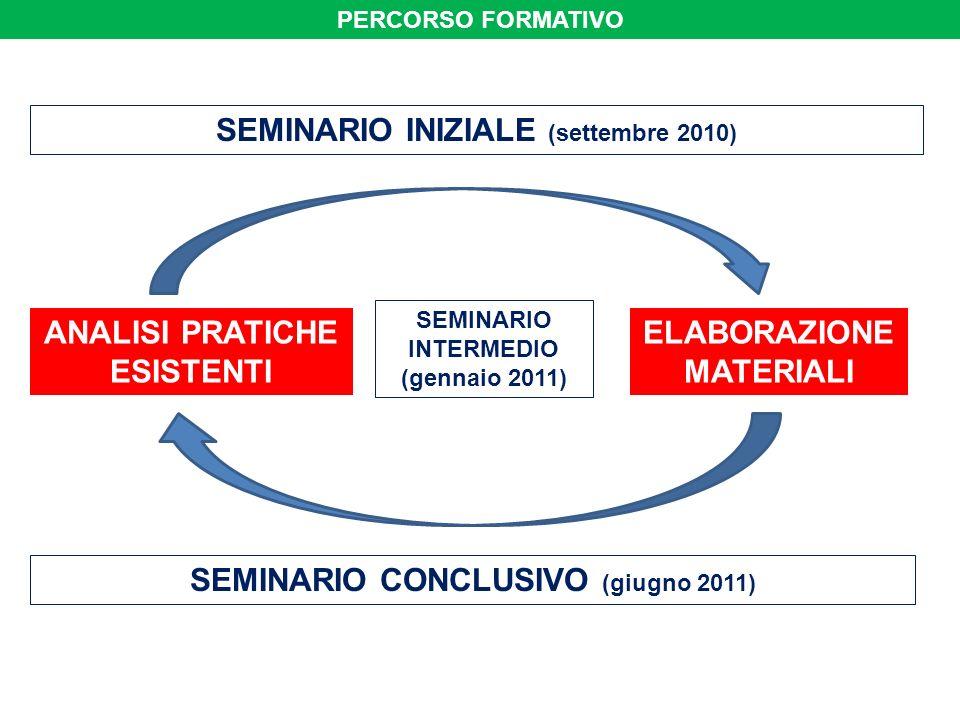 PERCORSO FORMATIVO SEMINARIO INIZIALE (settembre 2010) SEMINARIO CONCLUSIVO (giugno 2011) SEMINARIO INTERMEDIO (gennaio 2011) ANALISI PRATICHE ESISTENTI ELABORAZIONE MATERIALI
