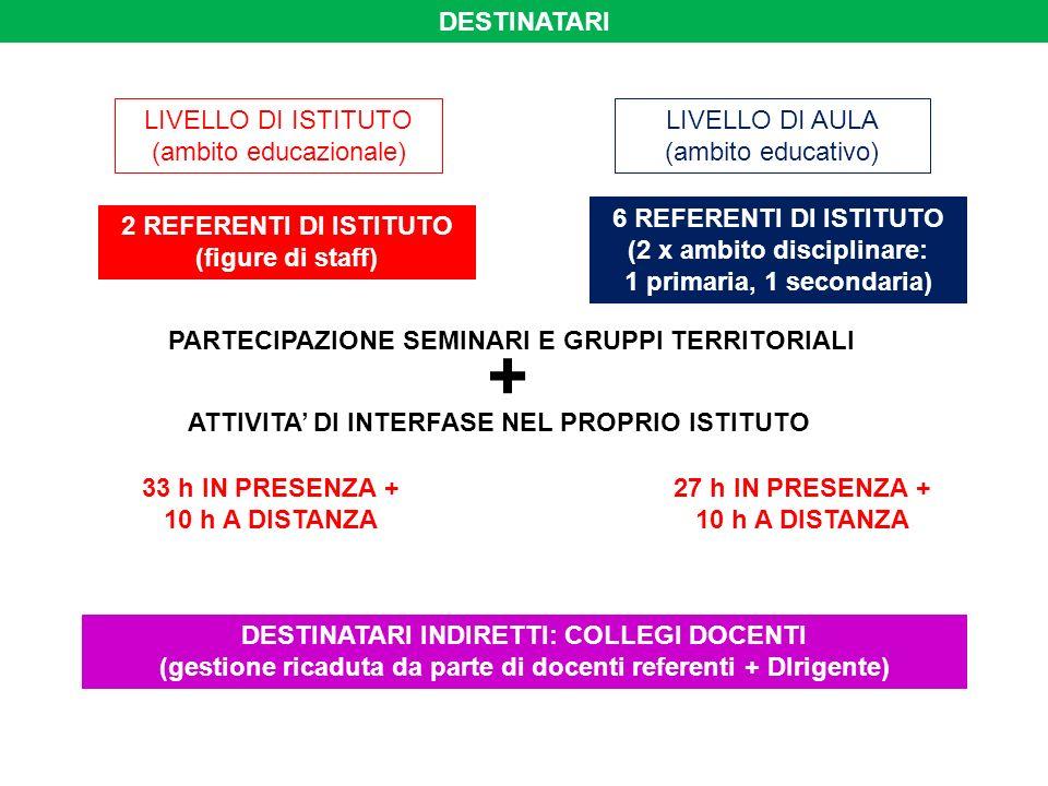 DESTINATARI 2 REFERENTI DI ISTITUTO (figure di staff) LIVELLO DI ISTITUTO (ambito educazionale) 33 h IN PRESENZA + 10 h A DISTANZA PARTECIPAZIONE SEMINARI E GRUPPI TERRITORIALI ATTIVITA DI INTERFASE NEL PROPRIO ISTITUTO LIVELLO DI AULA (ambito educativo) 6 REFERENTI DI ISTITUTO (2 x ambito disciplinare: 1 primaria, 1 secondaria) 27 h IN PRESENZA + 10 h A DISTANZA + DESTINATARI INDIRETTI: COLLEGI DOCENTI (gestione ricaduta da parte di docenti referenti + DIrigente)