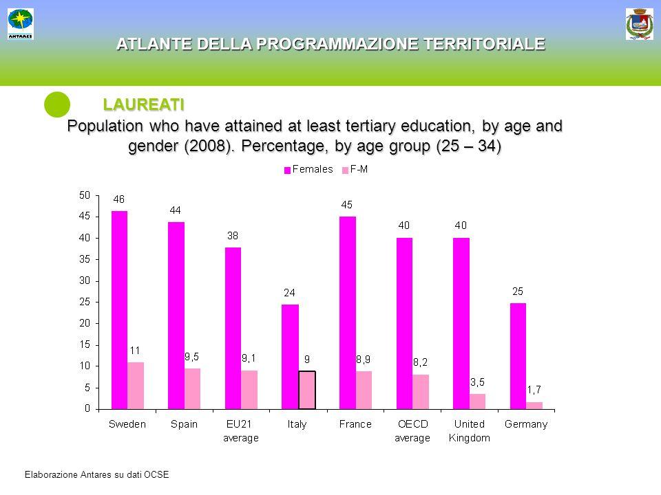 ATLANTE DELLA PROGRAMMAZIONE TERRITORIALE LAUREATI Elaborazione Antares su dati OCSE Population who have attained at least tertiary education, by age